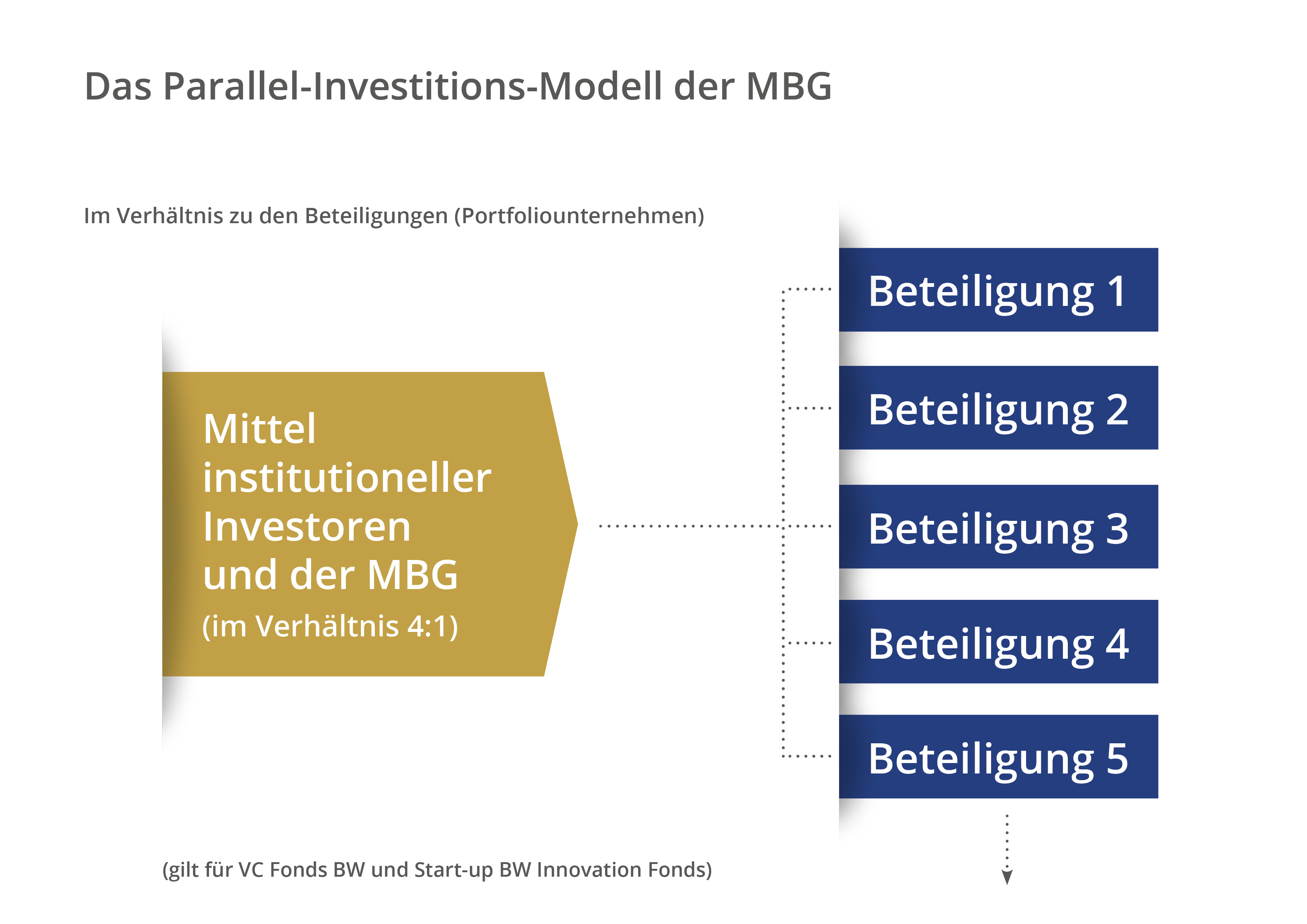 Grafik zu Parallel-Investitionen